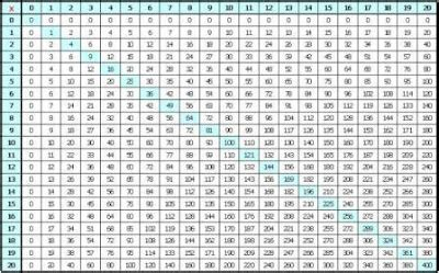 6 best images of times tables chart 1 50 multiplication
