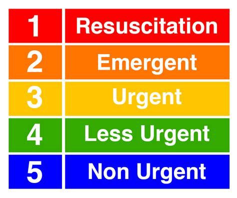 emergency room levels 5 level triage emergency room related keywords suggestions 5 level triage emergency room