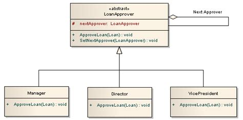 visitor pattern in java tutorial chain of responsibility uml best chain 2018