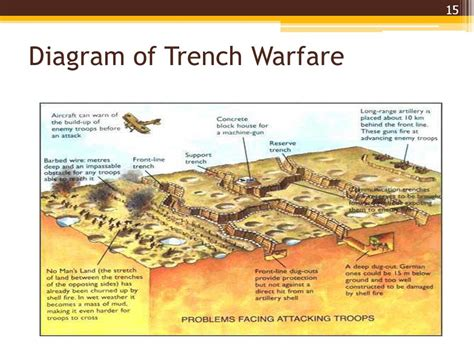 Ww1 Trench Diagram