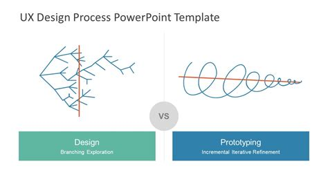 Ux Design Process Powerpoint Template Slidemodel Ux Design Presentation Template Free