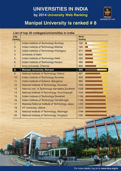 best architecture schools in india top architecture colleges in india best b arch schools