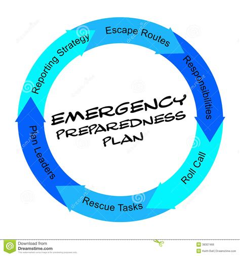 Free House Plan by Emergency Preparedness Plan Scribbled Word Circle Concept