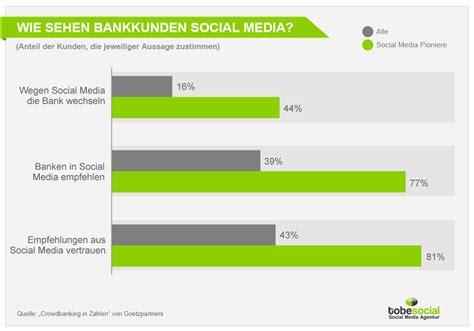 direkt banken social media marketing f 252 r banken aktuelle studien