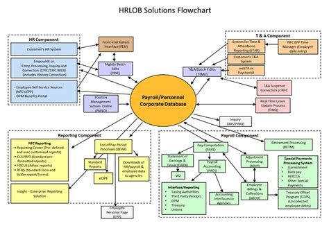 hr payroll process flowchart overview