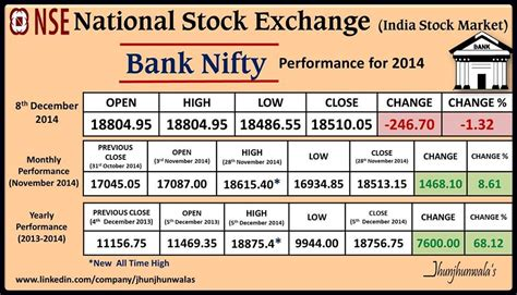 National Stock Exchange Mba Courses by India Stock Market Indices Performance Update For 8th
