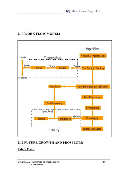 Free Restaurant Floor Plan organization study at sri renuka sugars