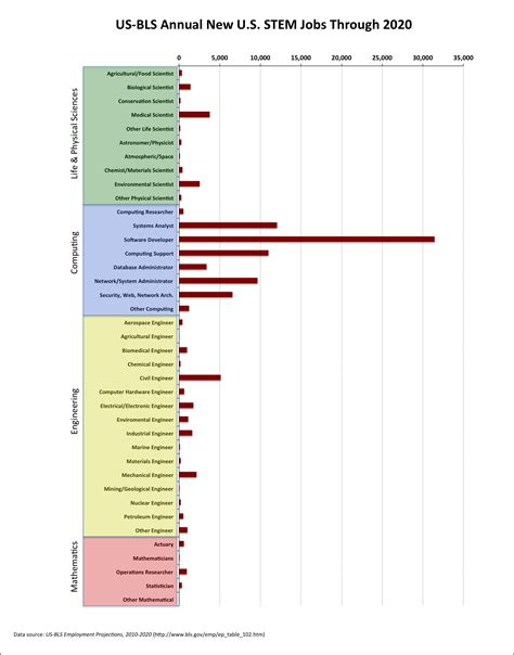 bureau of statistics us computing careers market 2012