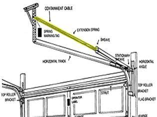 Garage Door Spring Replacement Total Garage Door Garage Door Extension Springs Replacement