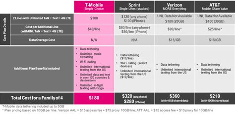 4 Phone Family Plan T Mobile Announces New Unlimited 4g Lte Data Plan With 2 Lines For 100 Mac Rumors