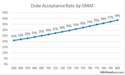 Duke Mba Hiring Stats by Duke Mba Acceptance Rate Analysis Mba Data Guru