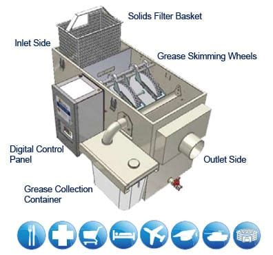 automatic grease trap grease traps uk grease guardian