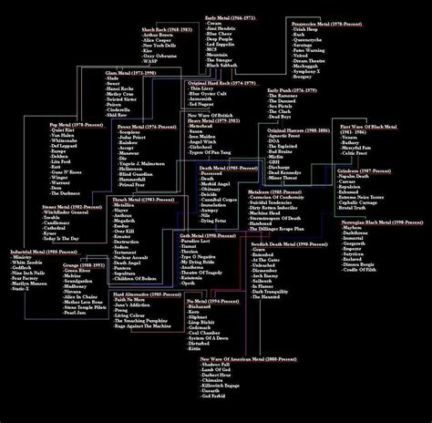 metal flowchart heavy metal history evolution chart the trickle