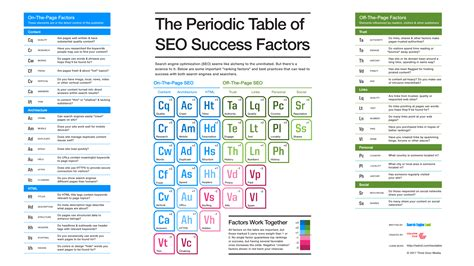 Download The Periodic Table Of Seo Success Factors Search Engine Land Seo Template 2017
