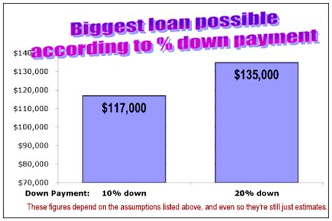 loan for down payment on house how much home can you afford advanced topics
