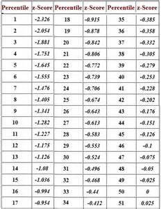 score to percentile chart