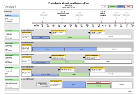 Agile Resource Plan Template Visio Visio Timeline Template