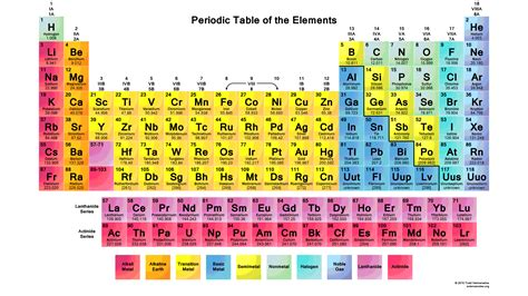color periodic table 2015