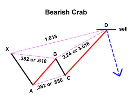 crab pattern trading trading the gartley pattern