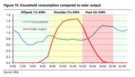 average daily electricity consumption solar economics not even tony abbott can kill rooftop pv