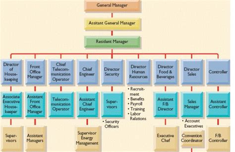 rooms division organizational chart for hotel week 3 departments in hotel two dozens hospitality mgt