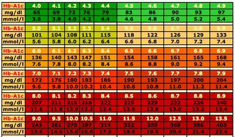 dog blood sugar levels chart  printable calendar