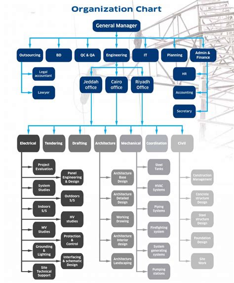 design engineer hierarchy interior design organization chart what is unified