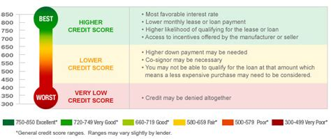 do u need good credit to buy a house what is a good credit score the number you need to buy a home autos post