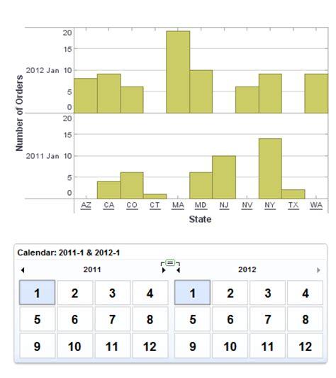 Calendar Comparison Using The Dashboard Calendar The Mashup