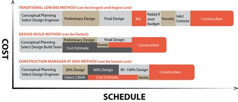 risk in design and build contract alternative delivery felix construction company