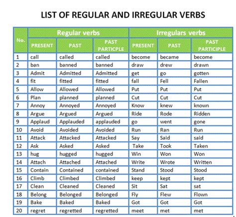 teaching learning list of regular and irregular