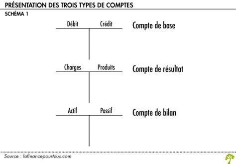 Credit Formation Dirigeant Ecriture Comptable Comptabilit 233 En Partie Et Notions De D 233 Bit Et De Cr 233 Dit La Finance Pour Tous