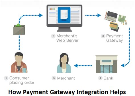 indiapay payment gateway powers online payments in india digital payments in india go for cashless payments krify