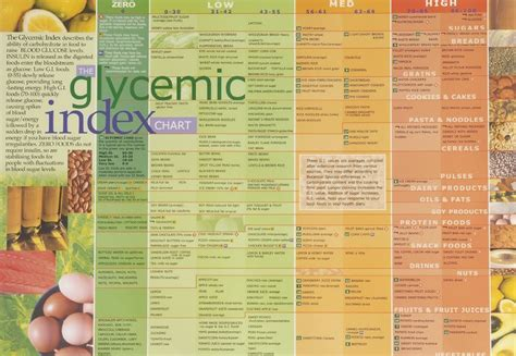 Glycemic Index Table Printable