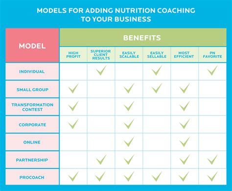 7 Proven Profitable Models For Adding Nutrition Coaching To A Health And Fitness Business Precision Nutrition Meal Plan Template