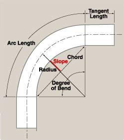 bending square and rectangular tubing the fabricator