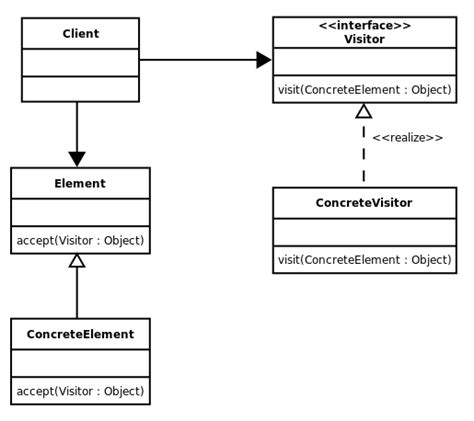 Visitor Pattern Expression | java expression tree and implementation of visitor