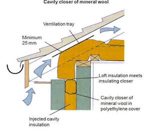 Ventilation of a pitched roof preventing loft insulation blocking the