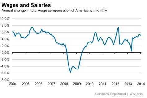 jobs report solid job gains belie economic unease wsj bz nwz
