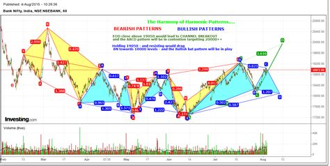 harmonic pattern image trade essentials bank nifty harmonic patterns