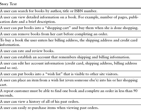 Pdf User Stories Applied Software Development by Chapter 19 Estimating The Stories User Stories Applied