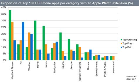 apps to make graphs apple may not drive app downloads ihs