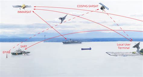Cargo Management System Srs Navielektro Maritas