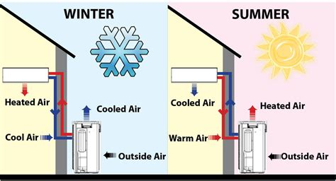 how heating systems work how heat pumps work heat guys