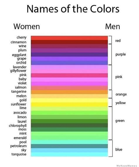 color for men names of colors women vs men weknowmemes