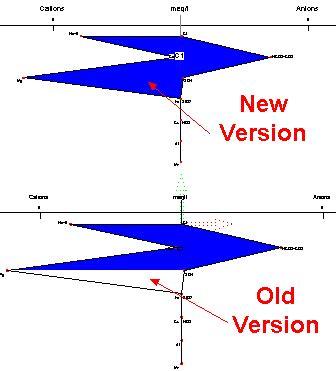 stiff diagram new feature