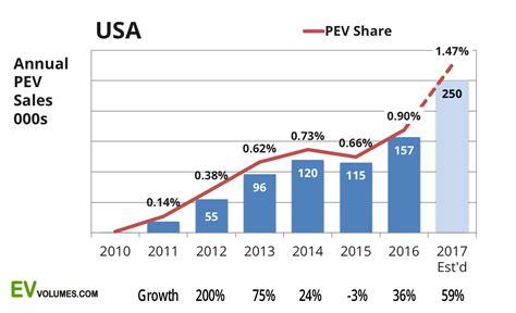 Tesla Sales Usa Uncategorized On Electric Cars