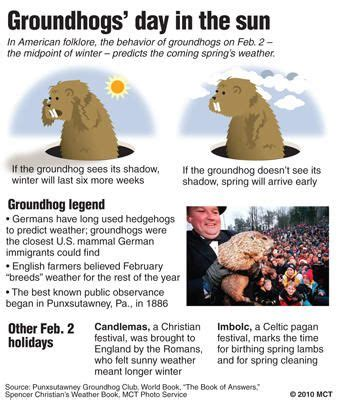 groundhog day lore some shadowy on groundhog day