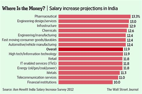 analog layout engineer salary in india india inc s salaries to rise 12 this year study india