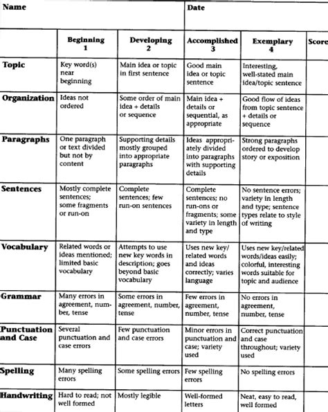 Complaint Letter Rubric Learning